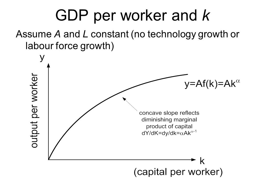 GDP per worker and k Assume A and L constant (no technology growth or labour force growth)