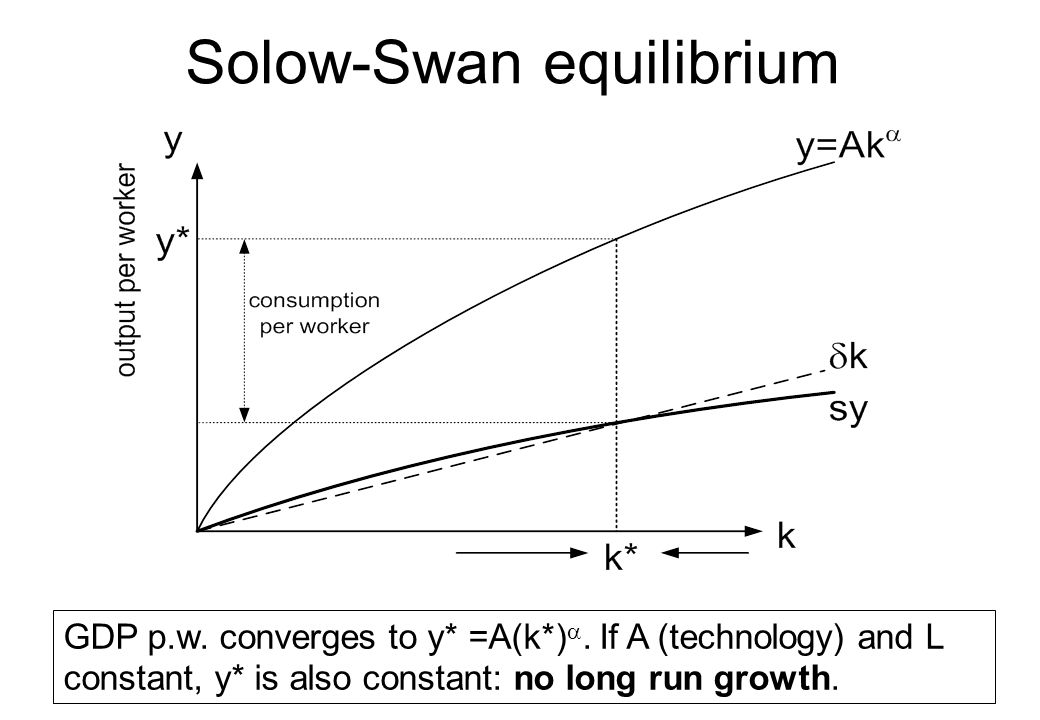 the solow swan model of economic growth Week 1: solow growth model 1 week 1: solow growth model solow growth model: exposition model grew out of work by robert solow (and, independently, trevor swan) in.