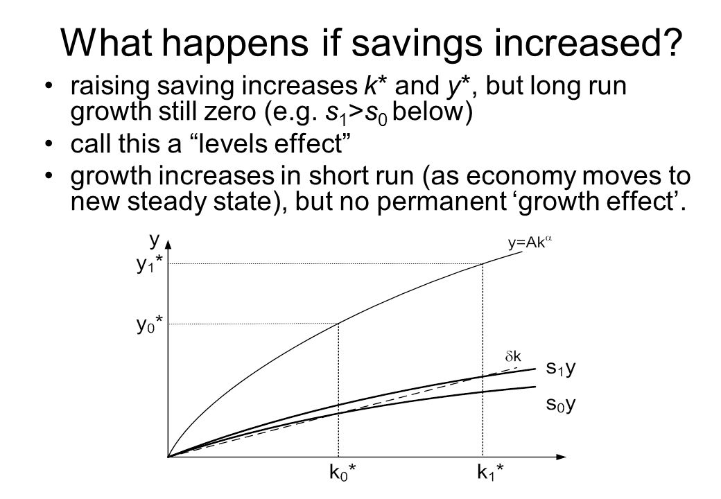 What happens if savings increased