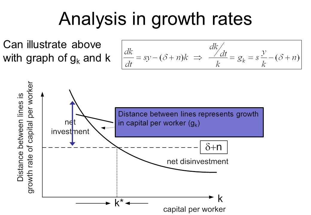Analysis in growth rates