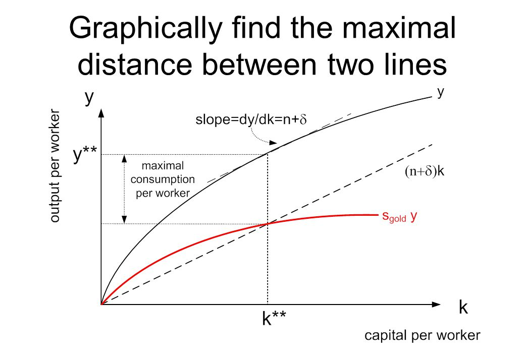 Graphically find the maximal distance between two lines