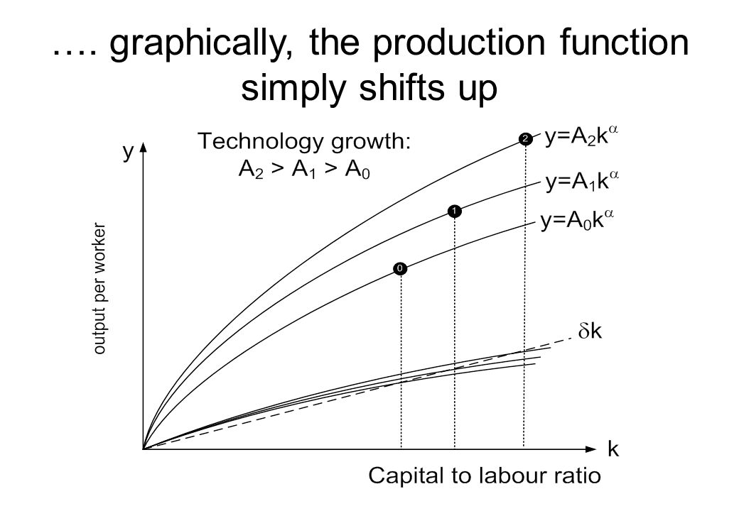 …. graphically, the production function simply shifts up