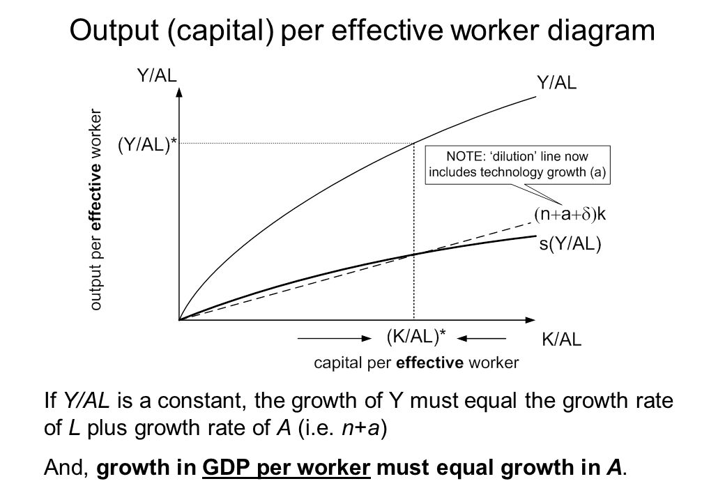 Output (capital) per effective worker diagram