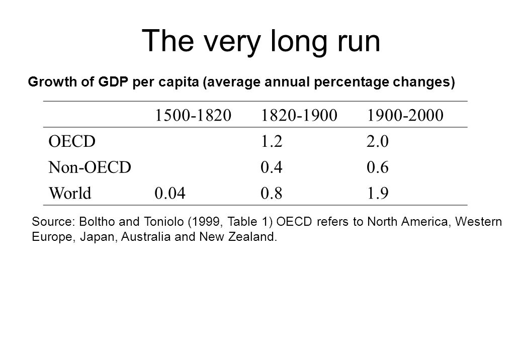 The very long run 1500-1820 1820-1900 1900-2000 OECD 1.2 2.0 Non-OECD