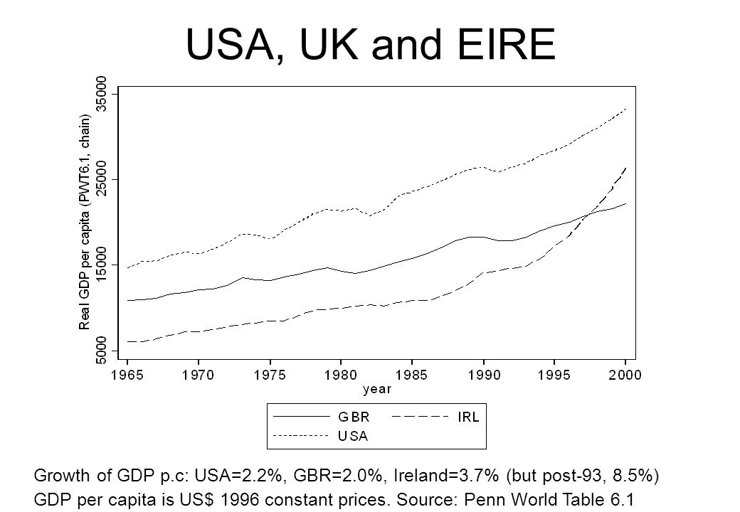 USA, UK and EIRE Growth of GDP p.c: USA=2.2%, GBR=2.0%, Ireland=3.7% (but post-93, 8.5%)