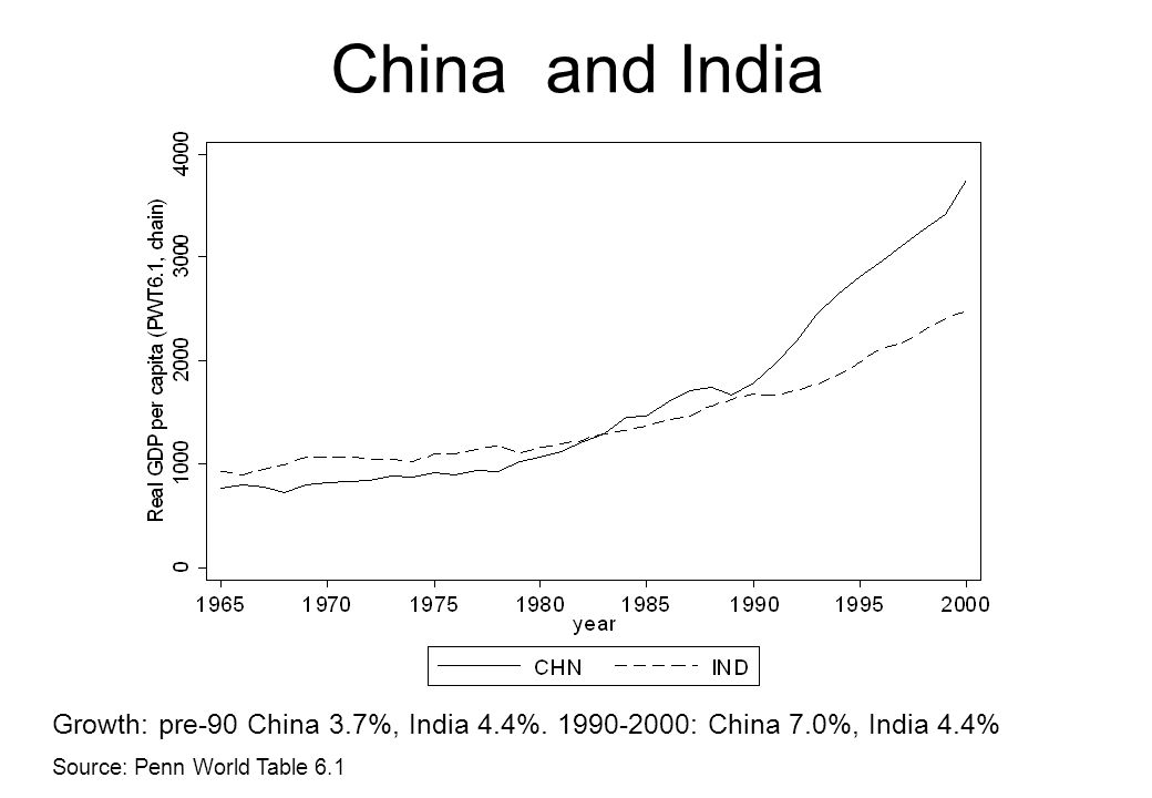 China and India Growth: pre-90 China 3.7%, India 4.4%.