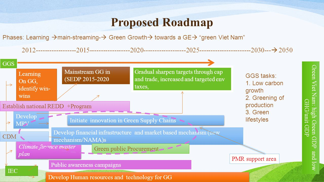 Green Viet Nam: high Green GDP and low GHG/unit GDP