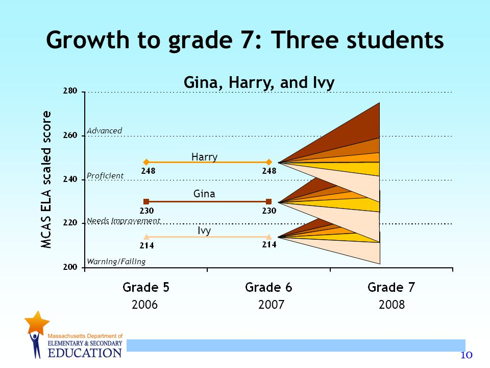 Growth to grade 7: Three students