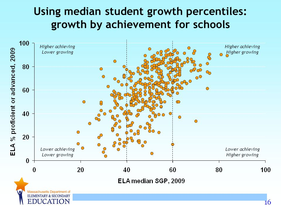 Using median student growth percentiles: growth by achievement for schools