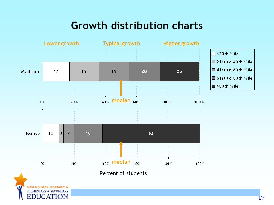 Growth distribution charts