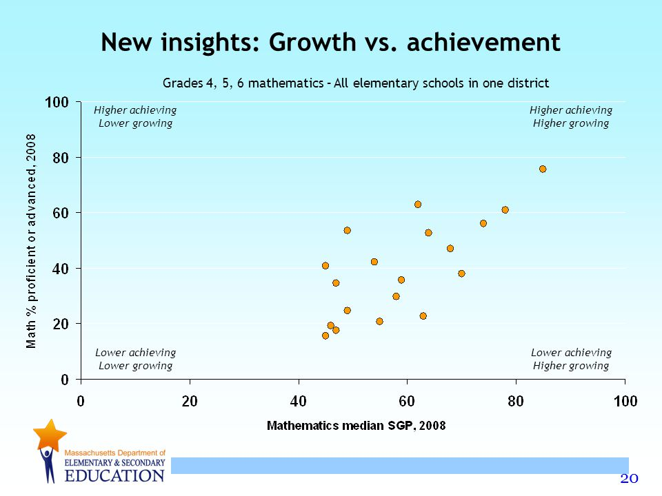 New insights: Growth vs. achievement