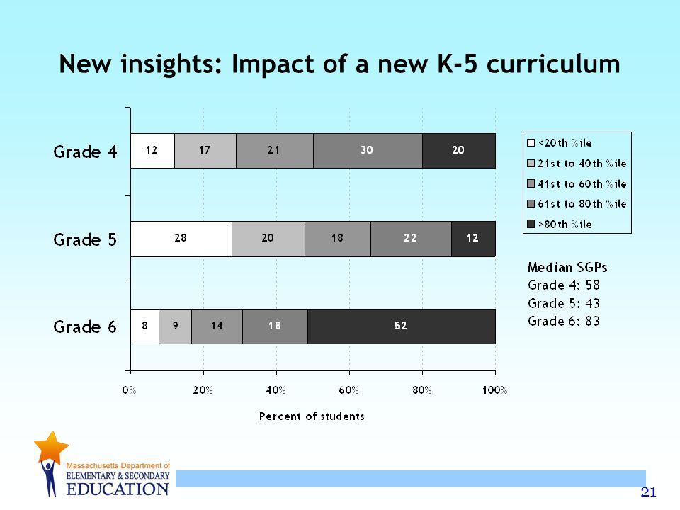 New insights: Impact of a new K-5 curriculum
