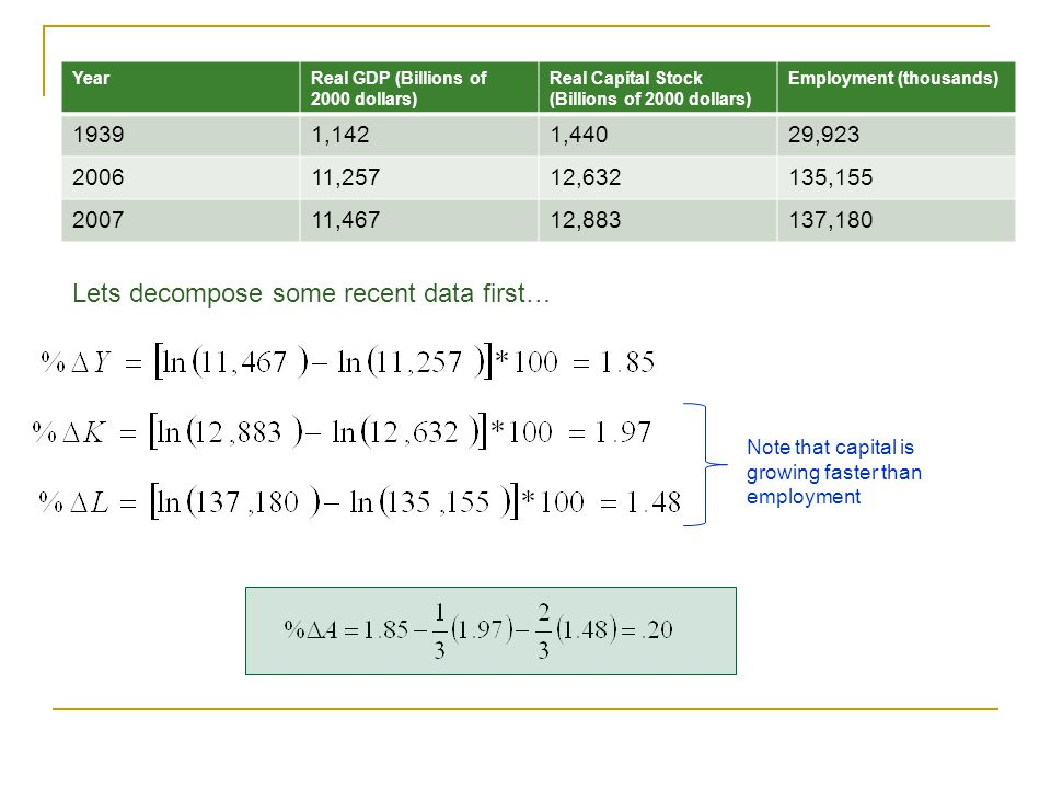 Lets decompose some recent data first…