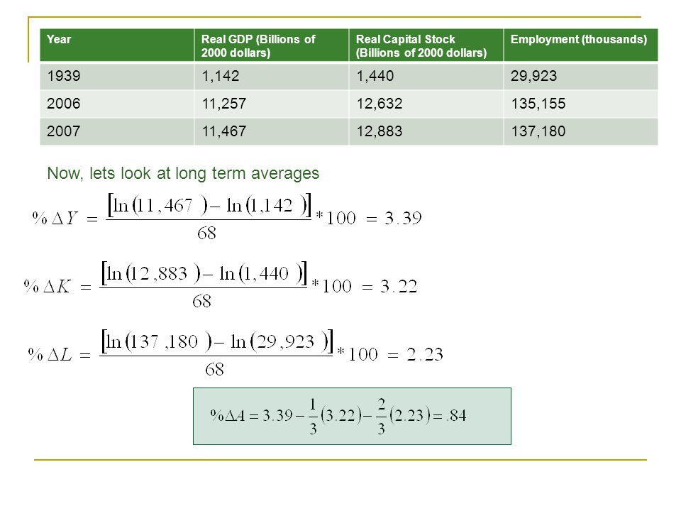 Now, lets look at long term averages