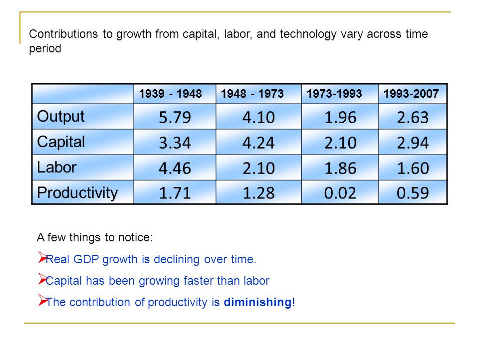 Contributions to growth from capital, labor, and technology vary across time period
