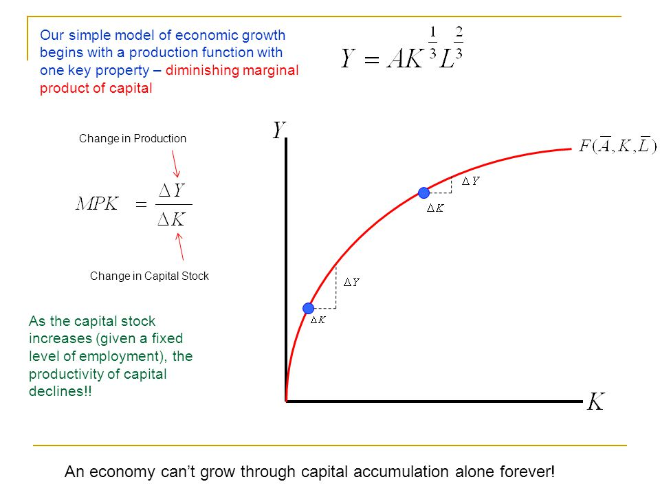 An economy can't grow through capital accumulation alone forever!