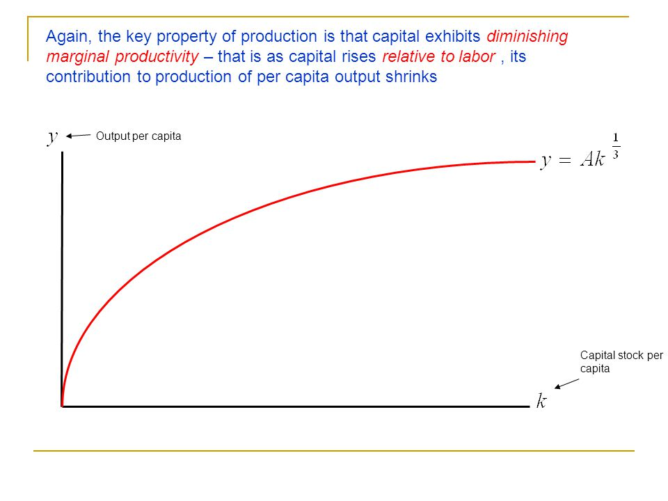 Again, the key property of production is that capital exhibits diminishing marginal productivity – that is as capital rises relative to labor , its contribution to production of per capita output shrinks