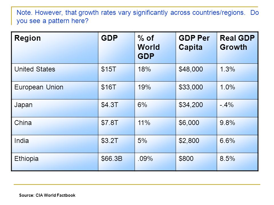Region GDP % of World GDP GDP Per Capita Real GDP Growth