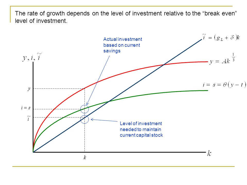The rate of growth depends on the level of investment relative to the break even level of investment.