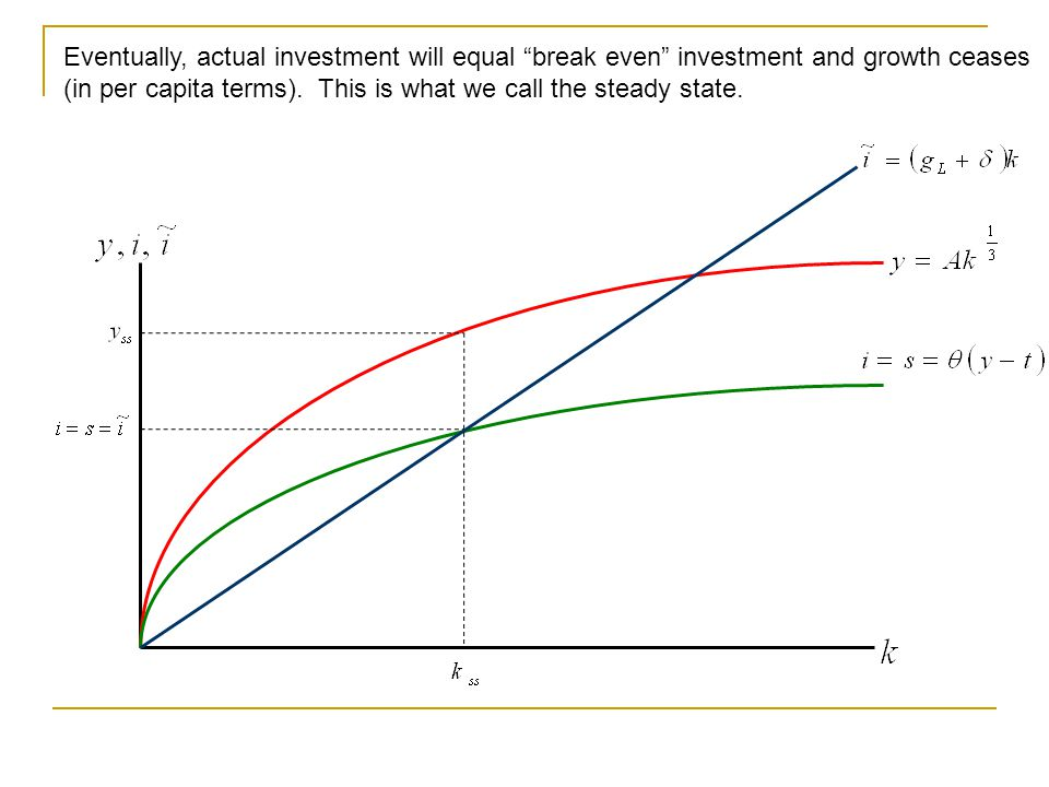 Eventually, actual investment will equal break even investment and growth ceases (in per capita terms).