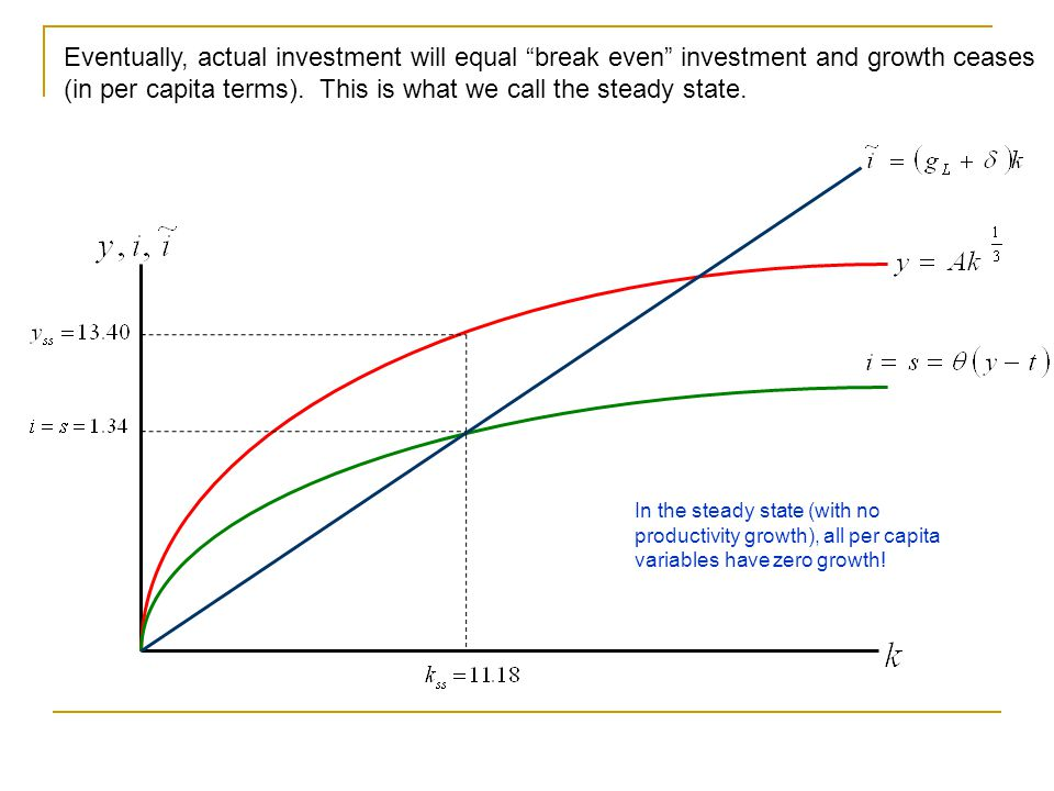 Eventually, actual investment will equal break even investment and growth ceases (in per capita terms). This is what we call the steady state.
