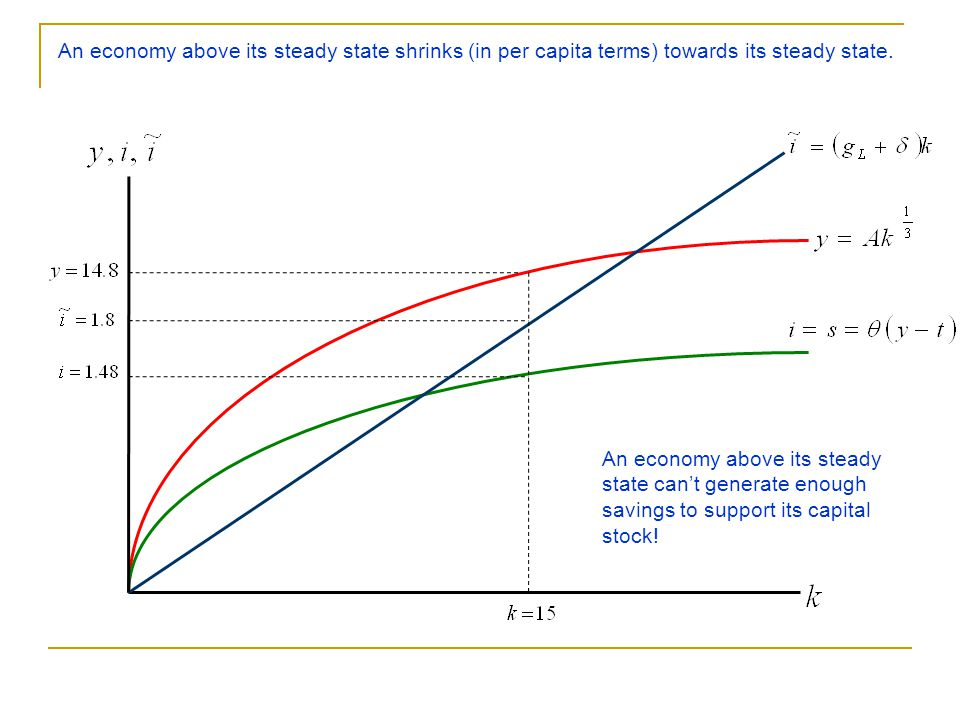 An economy above its steady state shrinks (in per capita terms) towards its steady state.