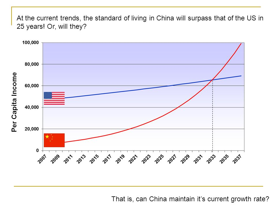 At the current trends, the standard of living in China will surpass that of the US in 25 years! Or, will they