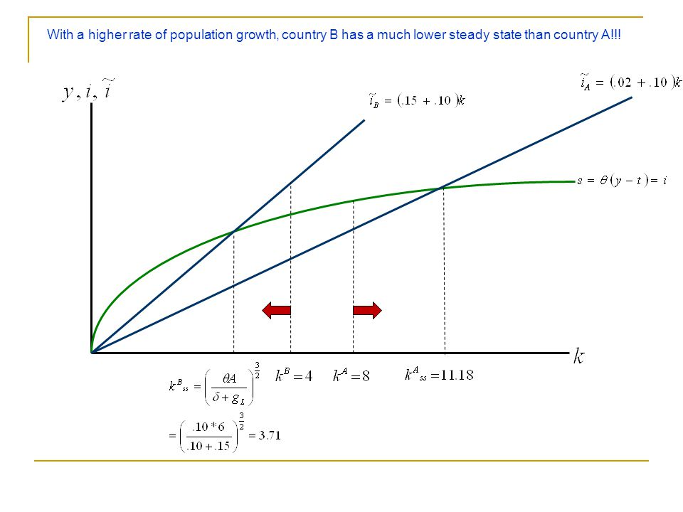 With a higher rate of population growth, country B has a much lower steady state than country A!!!