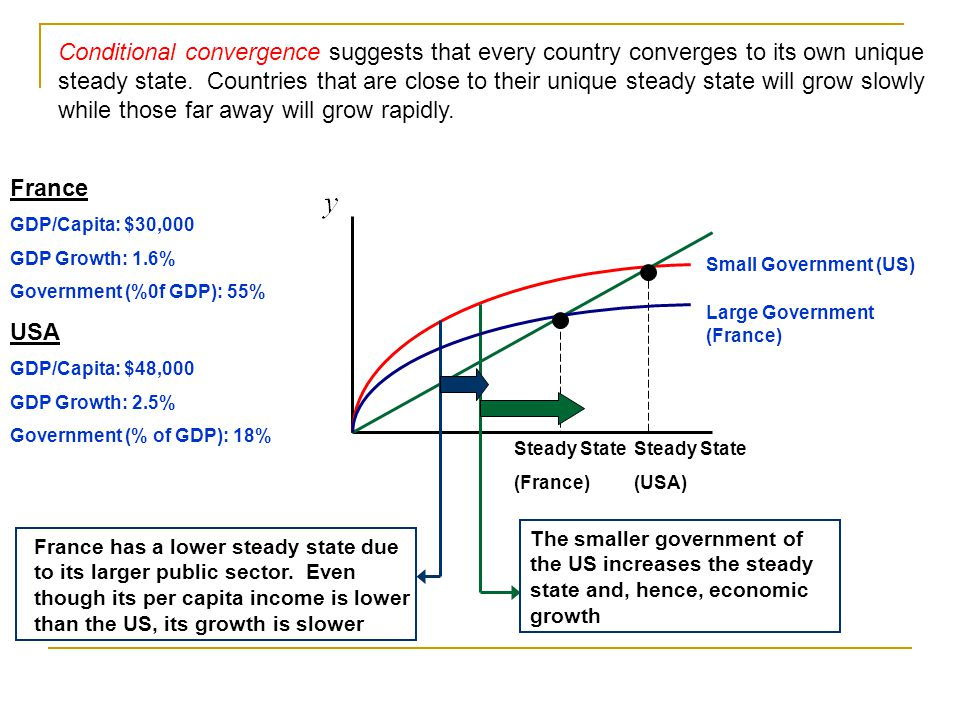 Conditional convergence suggests that every country converges to its own unique steady state. Countries that are close to their unique steady state will grow slowly while those far away will grow rapidly.
