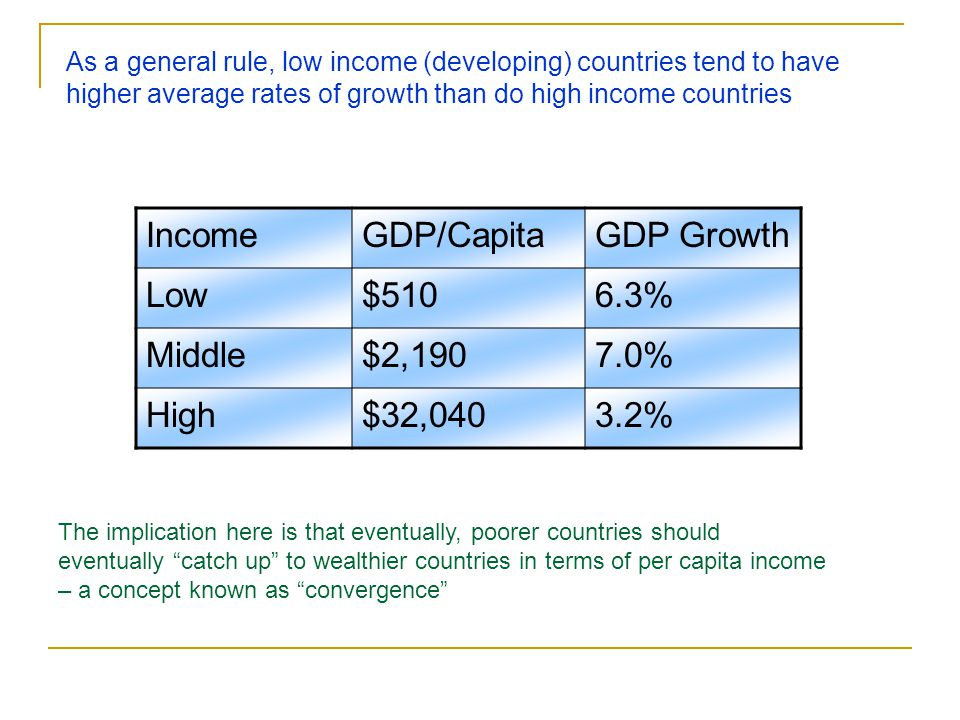 Income GDP/Capita GDP Growth Low $510 6.3% Middle $2,190 7.0% High