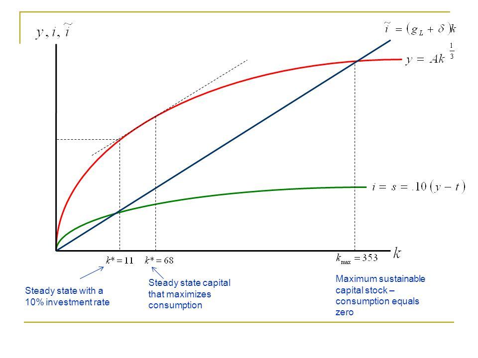 Maximum sustainable capital stock – consumption equals zero