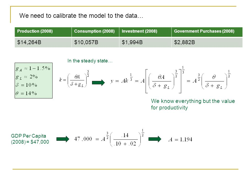 We need to calibrate the model to the data…