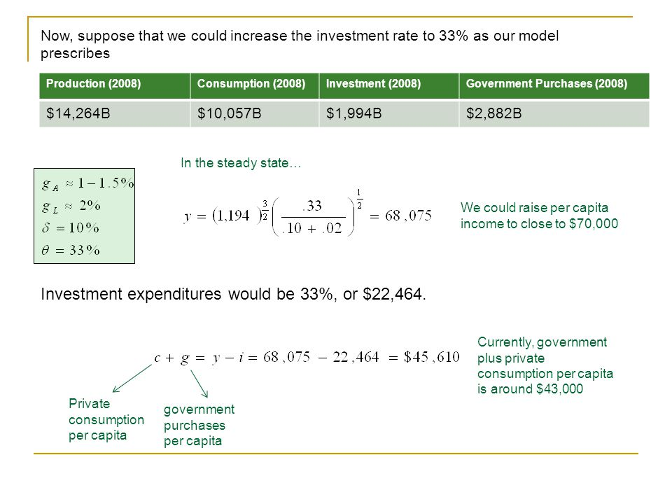 Investment expenditures would be 33%, or $22,464.