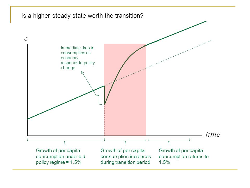 Is a higher steady state worth the transition