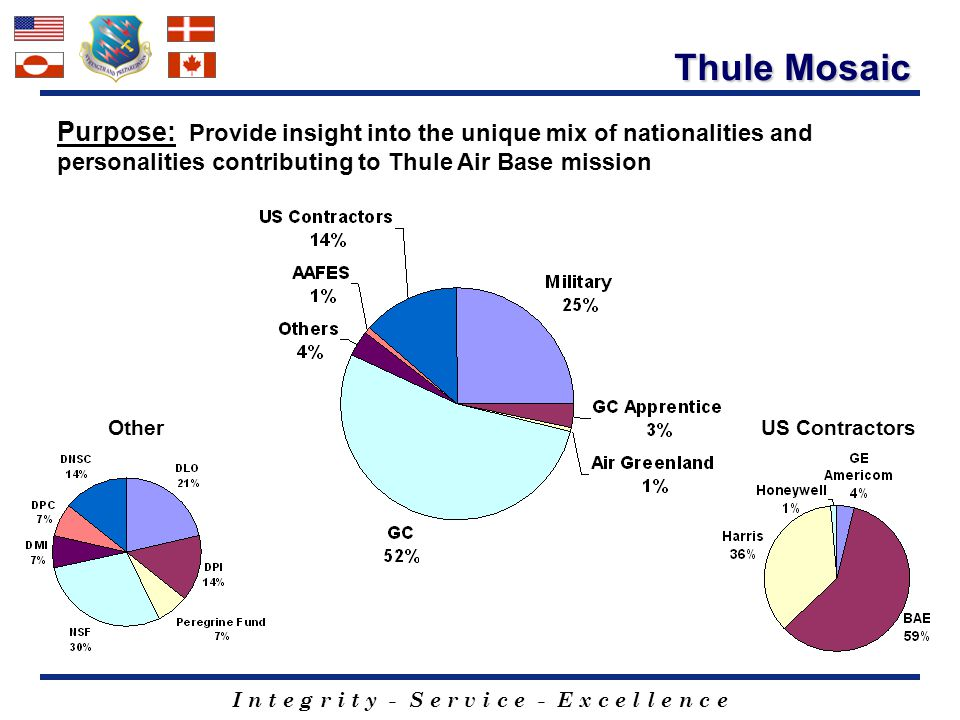 Thule Mosaic Purpose: Provide insight into the unique mix of nationalities and personalities contributing to Thule Air Base mission.