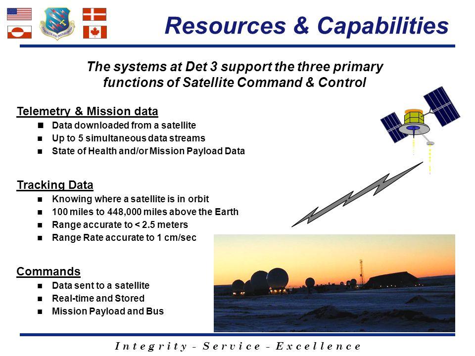 Resources & Capabilities