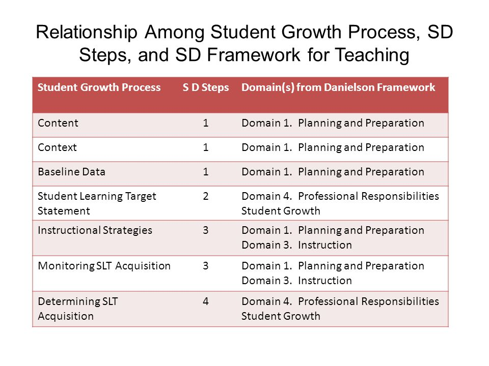 Relationship Among Student Growth Process, SD Steps, and SD Framework for Teaching