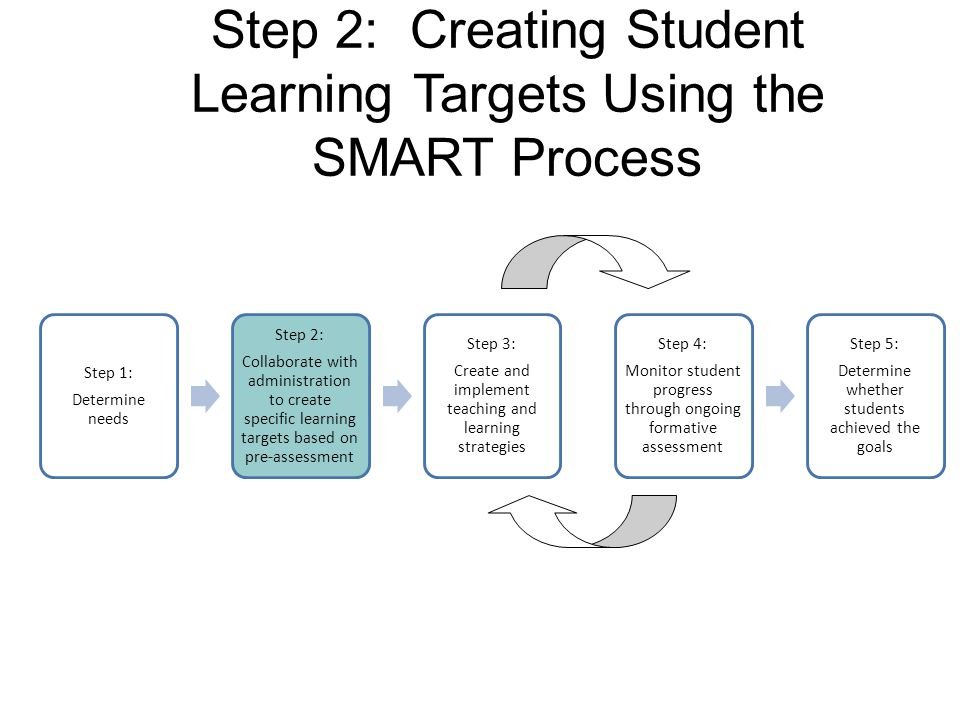 Step 2: Creating Student Learning Targets Using the SMART Process