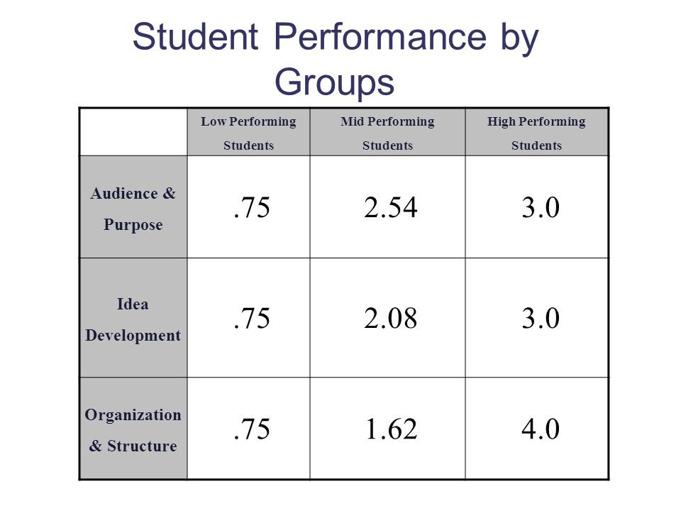 Student Performance by Groups