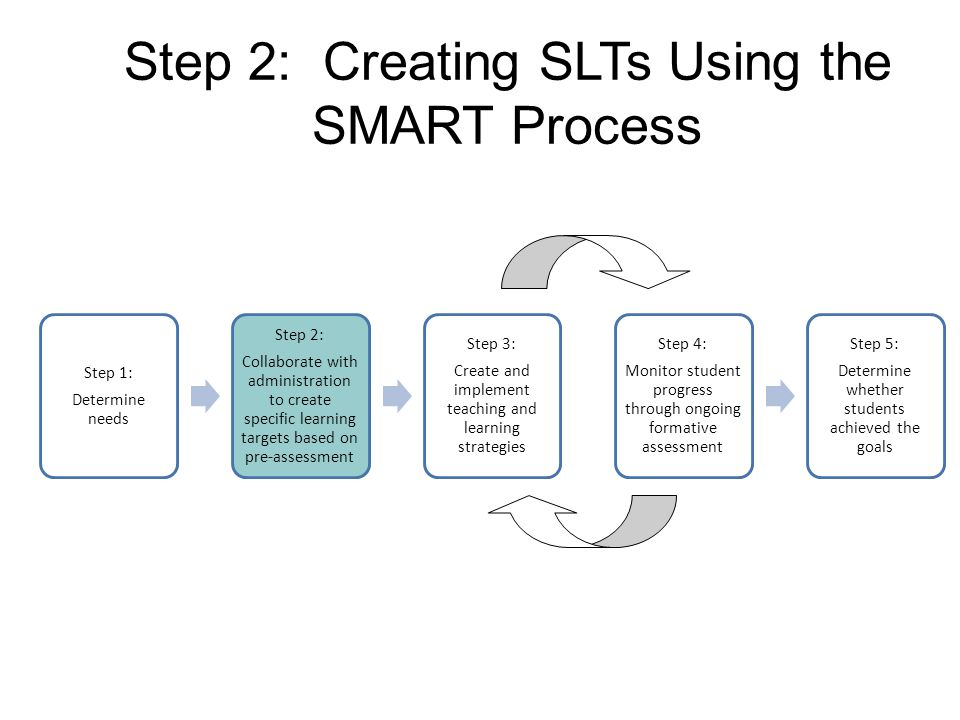 Step 2: Creating SLTs Using the SMART Process