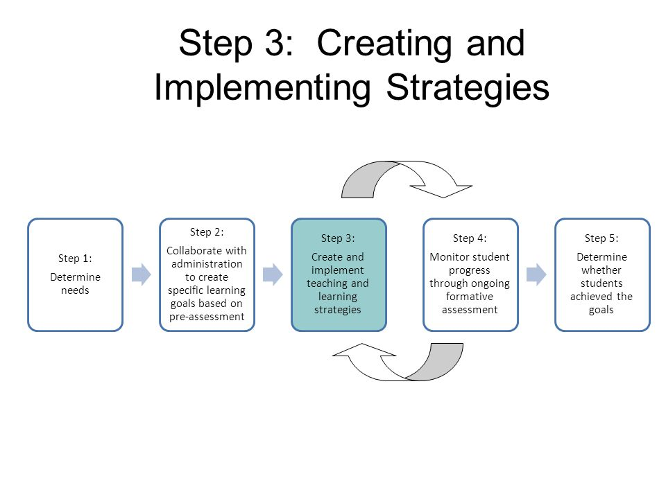 Step 3: Creating and Implementing Strategies