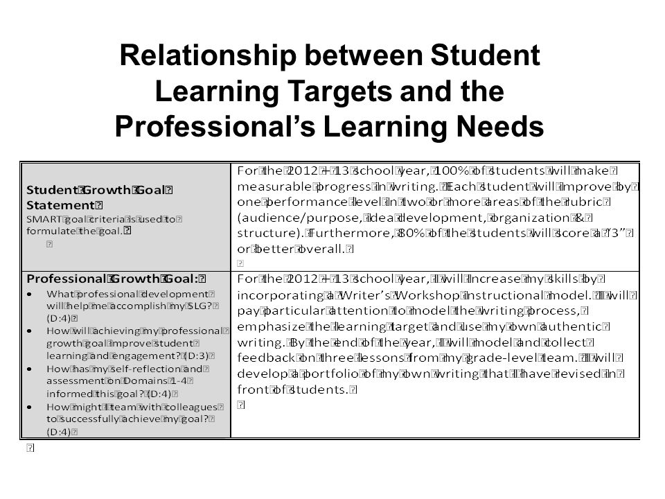 Relationship between Student Learning Targets and the Professional's Learning Needs
