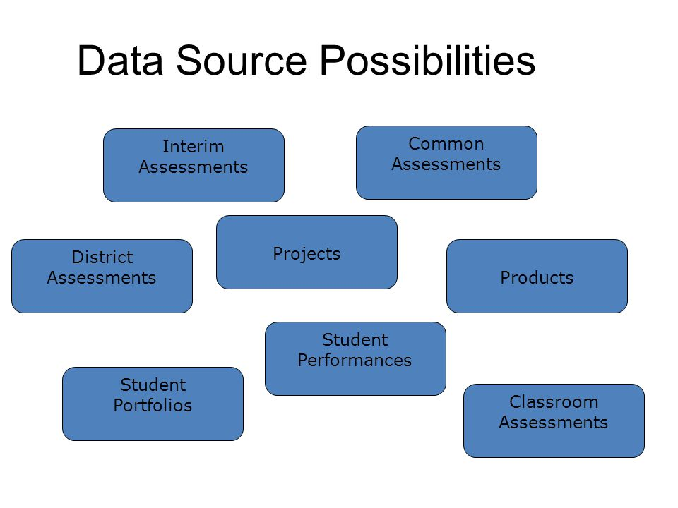 Data Source Possibilities