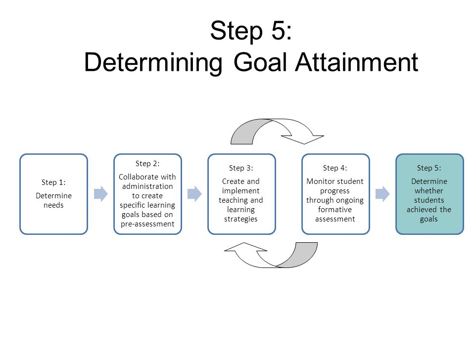 Step 5: Determining Goal Attainment