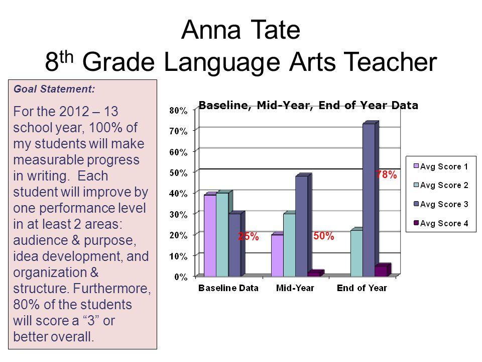 Anna Tate 8th Grade Language Arts Teacher