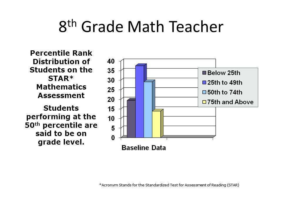 8th Grade Math Teacher Percentile Rank Distribution of Students on the STAR* Mathematics Assessment.