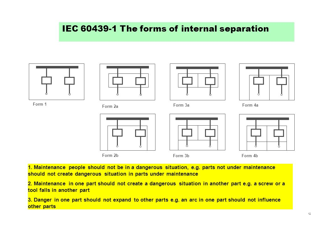 IEC 60439-1 The forms of internal separation