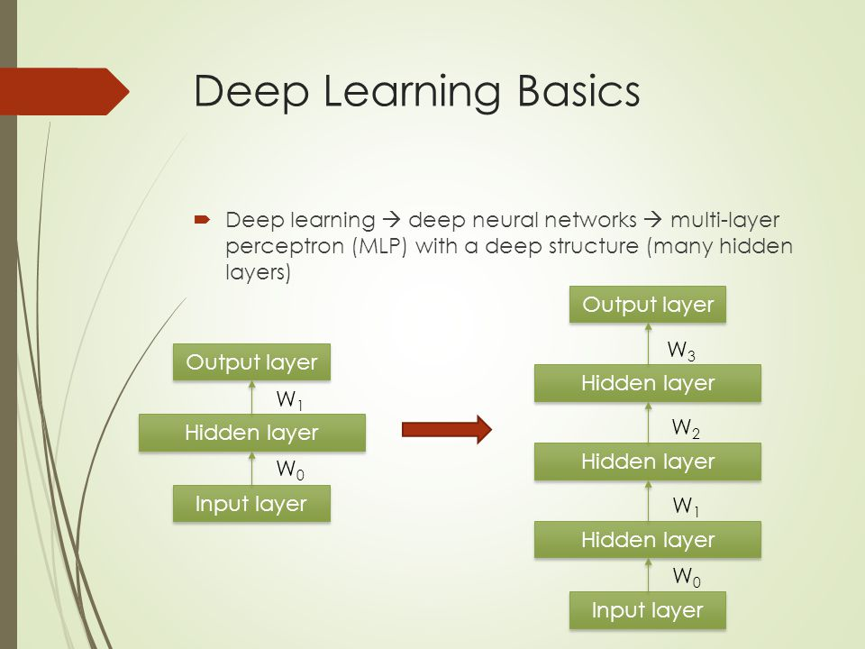 Deep Learning Basics Deep learning  deep neural networks  multi-layer perceptron (MLP) with a deep structure (many hidden layers)