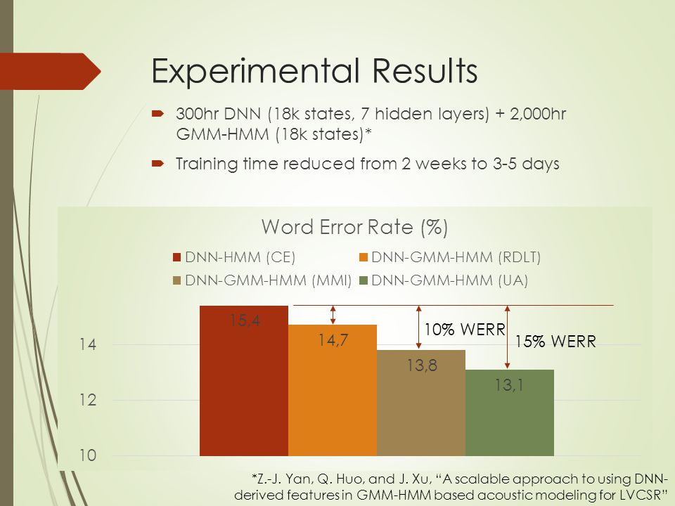 Experimental Results 300hr DNN (18k states, 7 hidden layers) + 2,000hr GMM-HMM (18k states)* Training time reduced from 2 weeks to 3-5 days.
