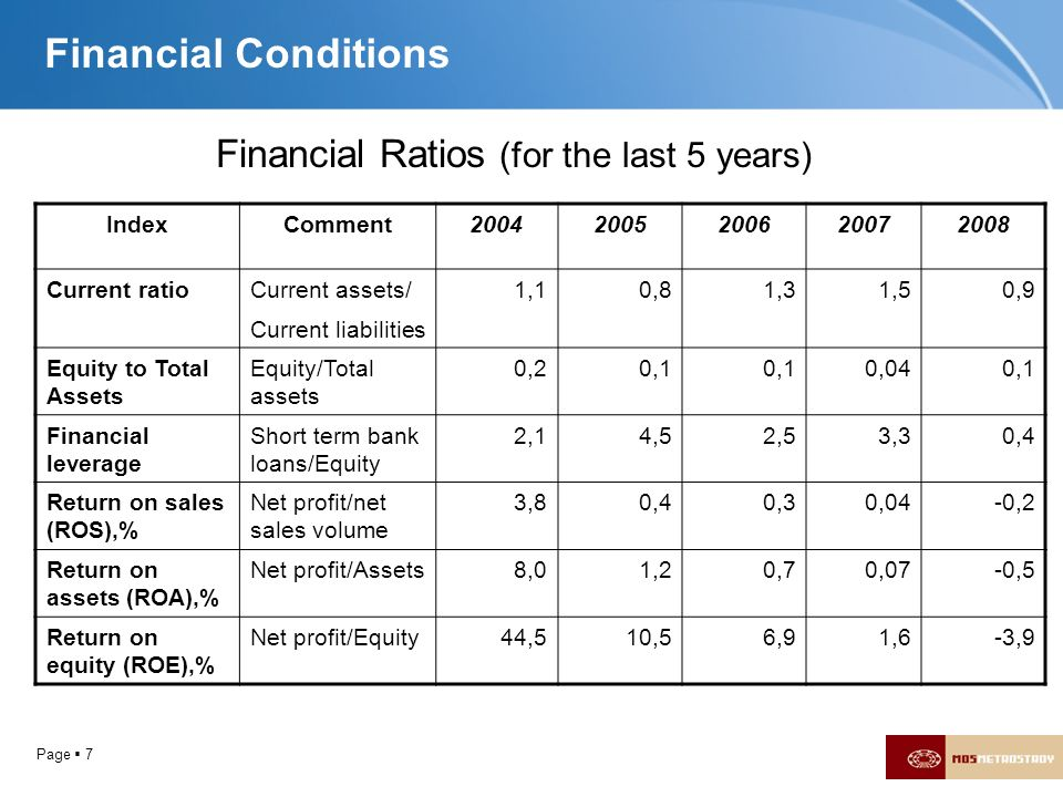Financial Ratios (for the last 5 years)